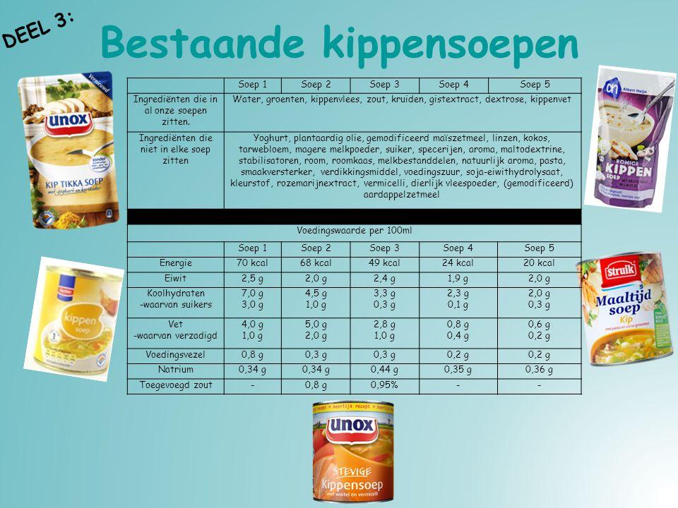 Bestaande kippensoepen Soep 1Soep 2Soep 3Soep 4Soep 5 Ingrediënten die in al onze soepen zitten. Water, groenten, kippenvlees, zout, kruiden, gistextr