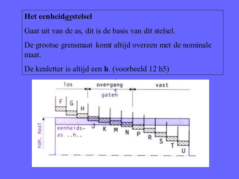 Het eenheidasstelsel Gaat uit van de as, dit is de basis van dit stelsel. De grootse grensmaat komt altijd overeen met de nominale maat. De kenletter