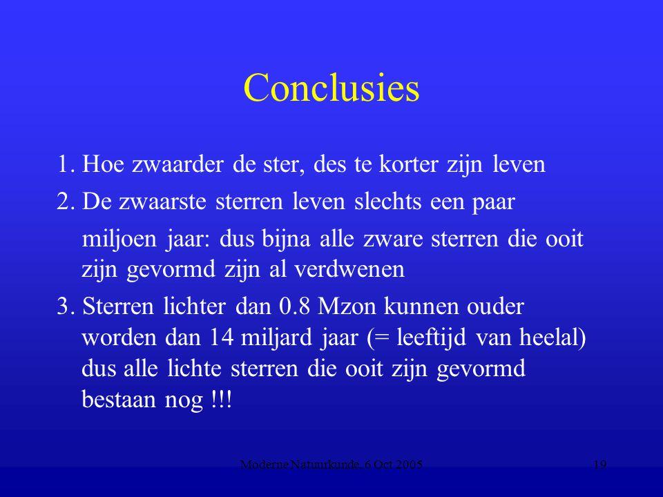 Moderne Natuurkunde, 6 Oct 200519 Conclusies 1. Hoe zwaarder de ster, des te korter zijn leven 2. De zwaarste sterren leven slechts een paar miljoen j
