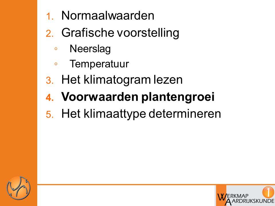1. Normaalwaarden 2. Grafische voorstelling ◦ Neerslag ◦ Temperatuur 3. Het klimatogram lezen 4. Voorwaarden plantengroei 5. Het klimaattype determine