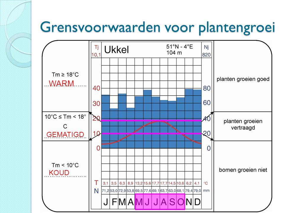 Grensvoorwaarden voor plantengroei WARM GEMATIGD KOUD
