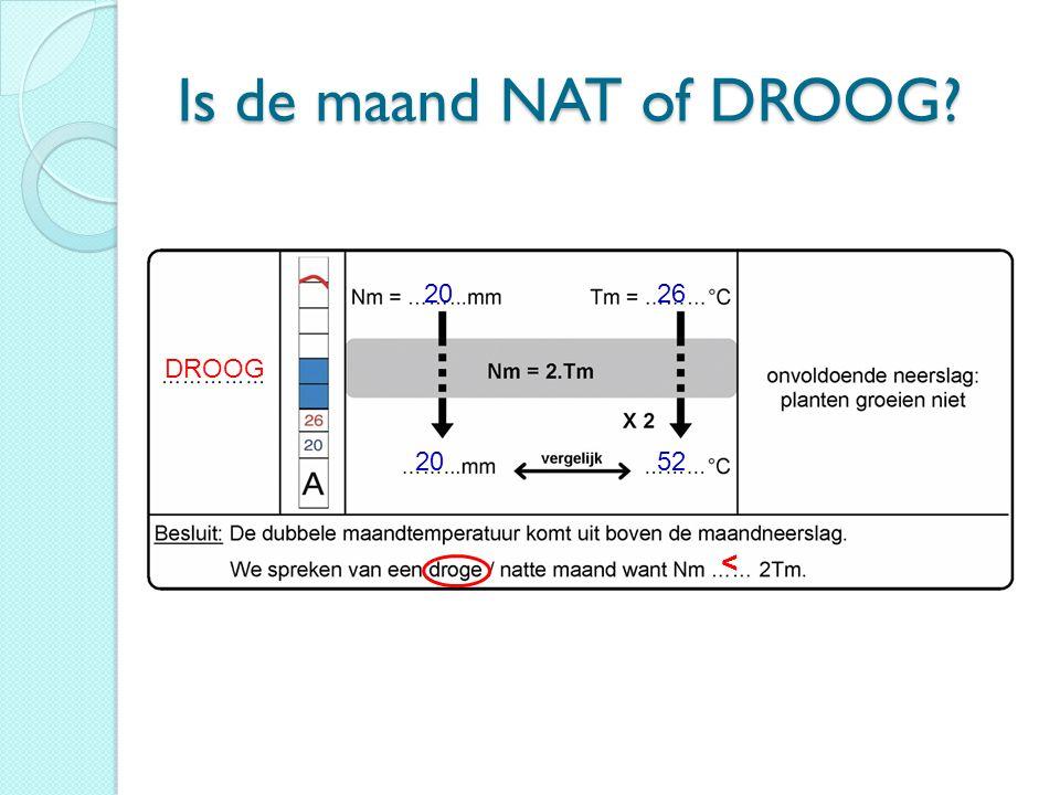 Is de maand NAT of DROOG? DROOG 2026 2052 <