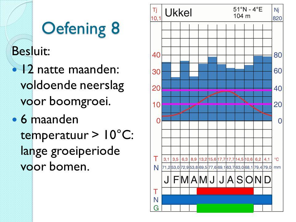 Oefening 8 Besluit: 12 natte maanden: voldoende neerslag voor boomgroei. 6 maanden temperatuur > 10°C: lange groeiperiode voor bomen.