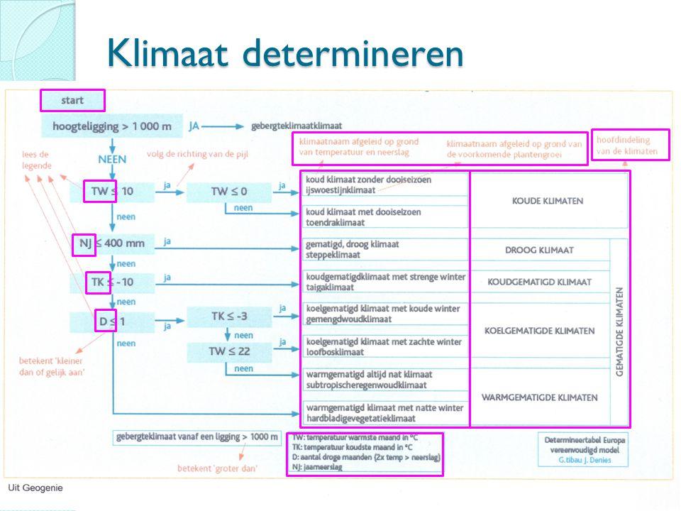 Klimaat determineren