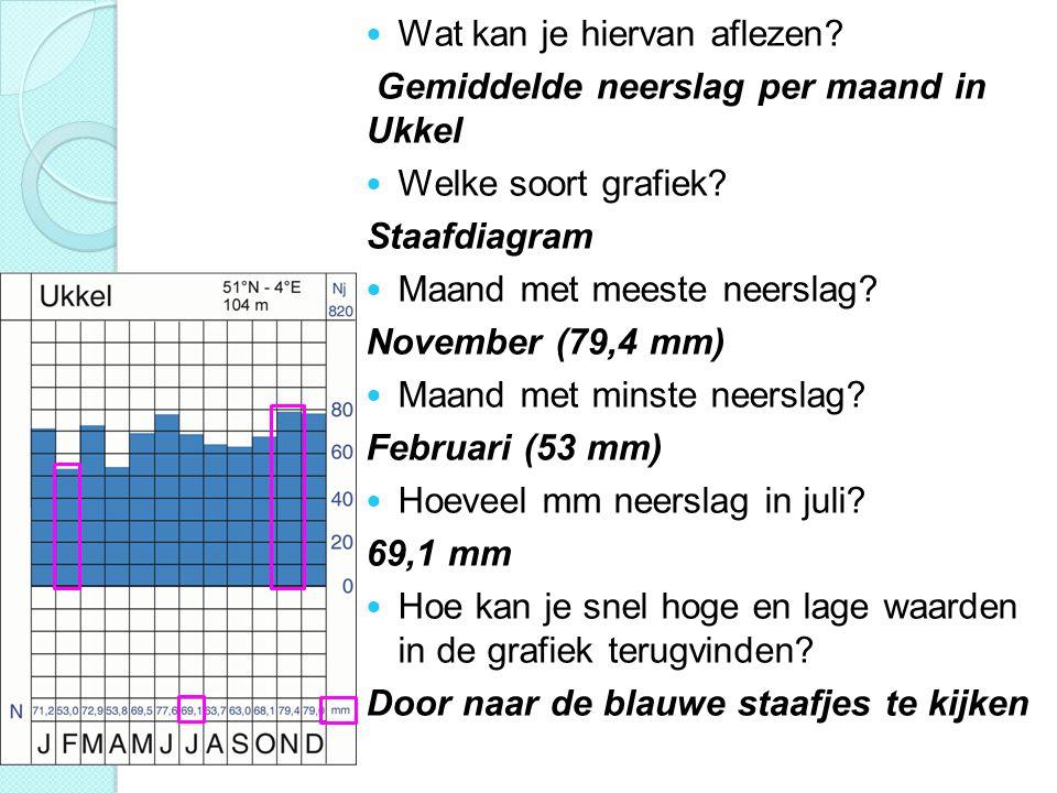 Wat kan je hiervan aflezen? Gemiddelde neerslag per maand in Ukkel Welke soort grafiek? Staafdiagram Maand met meeste neerslag? November (79,4 mm) Maa