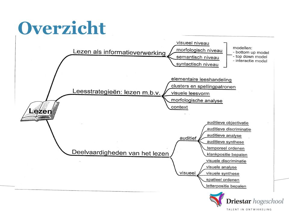 Lezen als informatieverwerking Visueel niveau - hoe ziet het woord eruit.