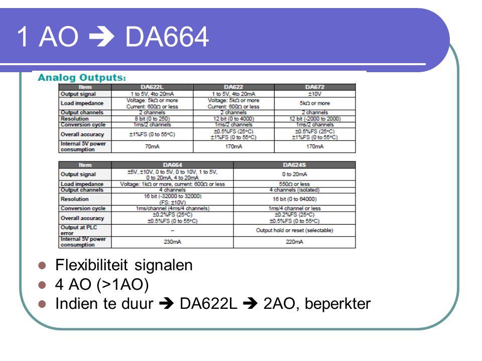 1 AO  DA664 Flexibiliteit signalen 4 AO (>1AO) Indien te duur  DA622L  2AO, beperkter
