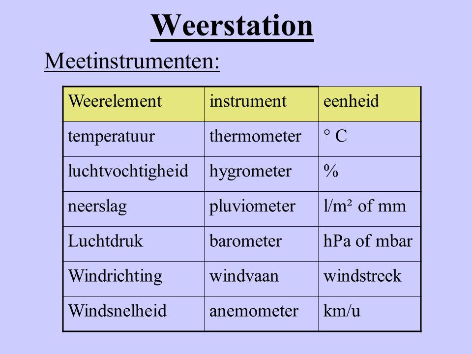 Weerstation Meetinstrumenten: Weerelementinstrumenteenheid temperatuurthermometer° C luchtvochtigheidhygrometer% neerslagpluviometerl/m² of mm Luchtdr