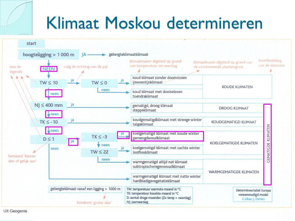 Klimaat Moskou determineren
