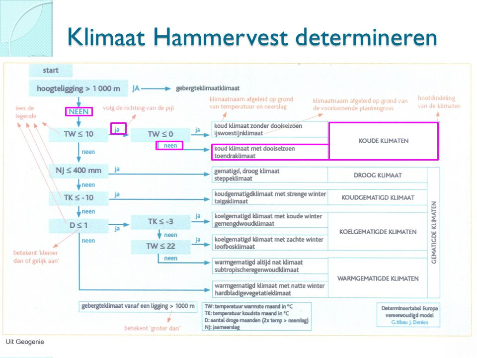 Klimaat Hammervest determineren