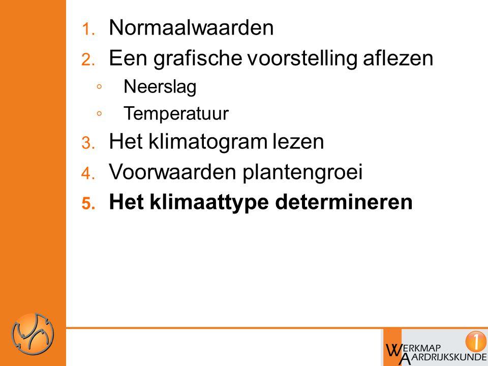 Klimaat determineren Determineren = Een klimaat(type) bepalen op basis van de kenmerken.