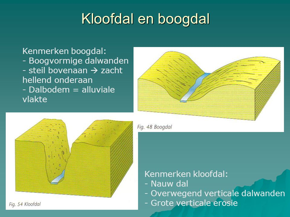 Kloofdal en boogdal Kenmerken boogdal: - Boogvormige dalwanden - steil bovenaan  zacht hellend onderaan - Dalbodem = alluviale vlakte Kenmerken kloof