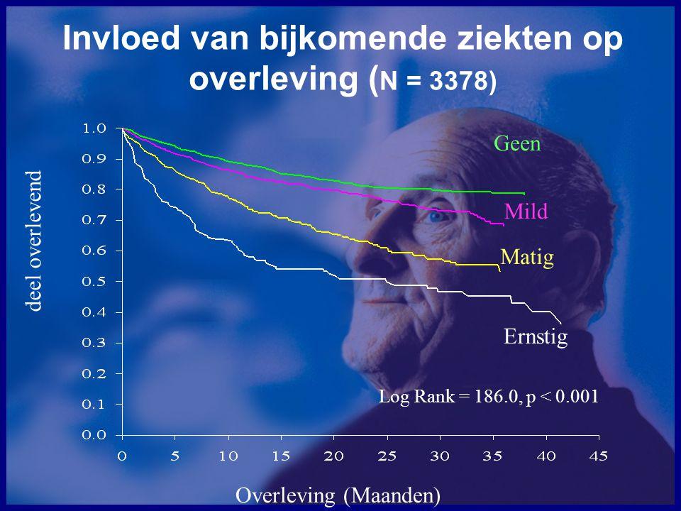 Onderbehandeling? Maas et al, 2005 Overleving van vrouwen met eierstok-kanker (stadium II/III)