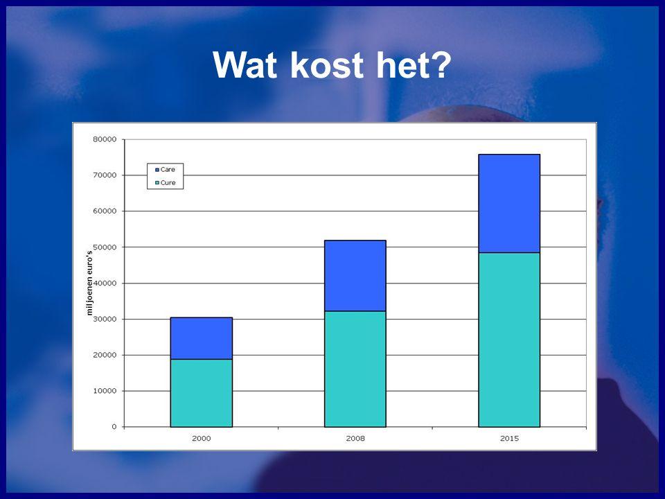 Nederland in internationaal perspectief