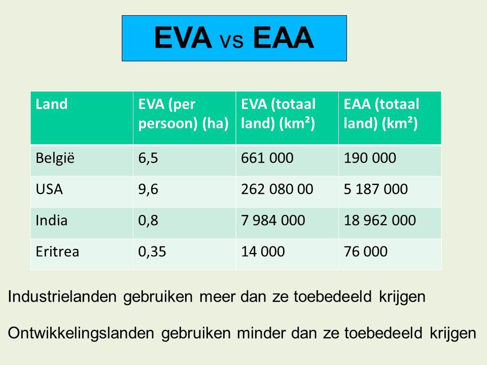 EVA vs EAA Industrielanden gebruiken meer dan ze toebedeeld krijgen Ontwikkelingslanden gebruiken minder dan ze toebedeeld krijgen LandEVA (per persoo
