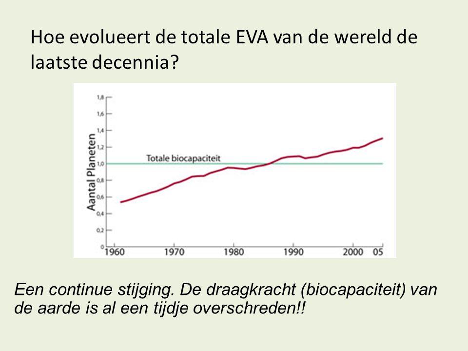 Hoe evolueert de totale EVA van de wereld de laatste decennia? Een continue stijging. De draagkracht (biocapaciteit) van de aarde is al een tijdje ove