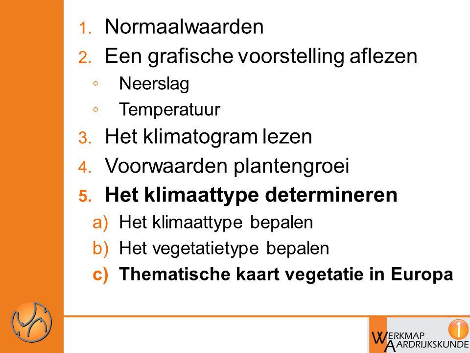 1. Normaalwaarden 2. Een grafische voorstelling aflezen ◦ Neerslag ◦ Temperatuur 3. Het klimatogram lezen 4. Voorwaarden plantengroei 5. Het klimaatty