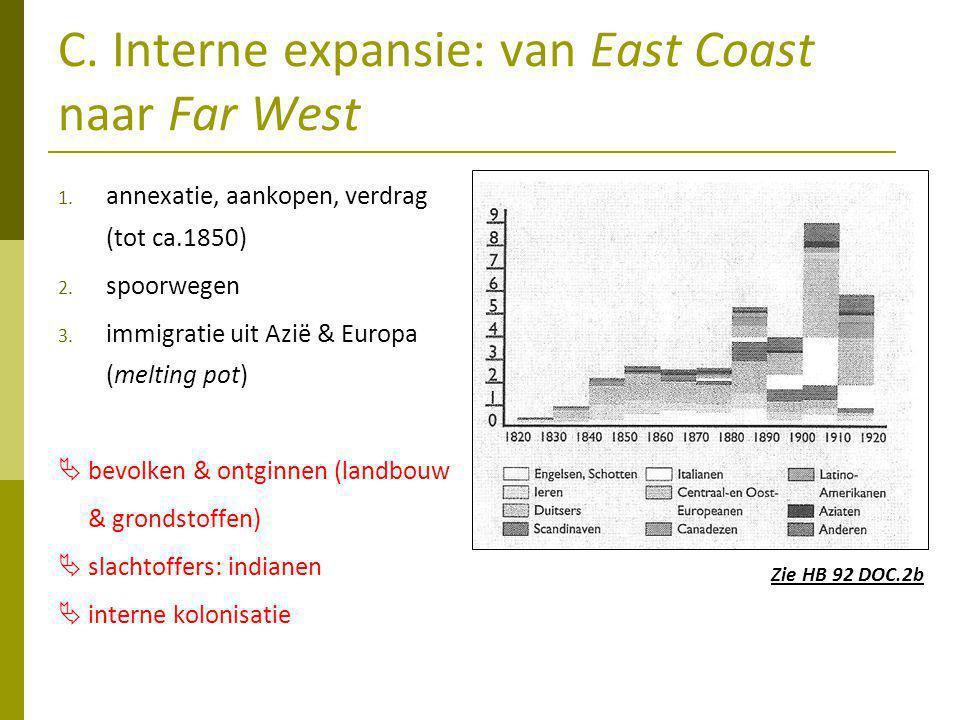 C.Interne expansie: van East Coast naar Far West 1.