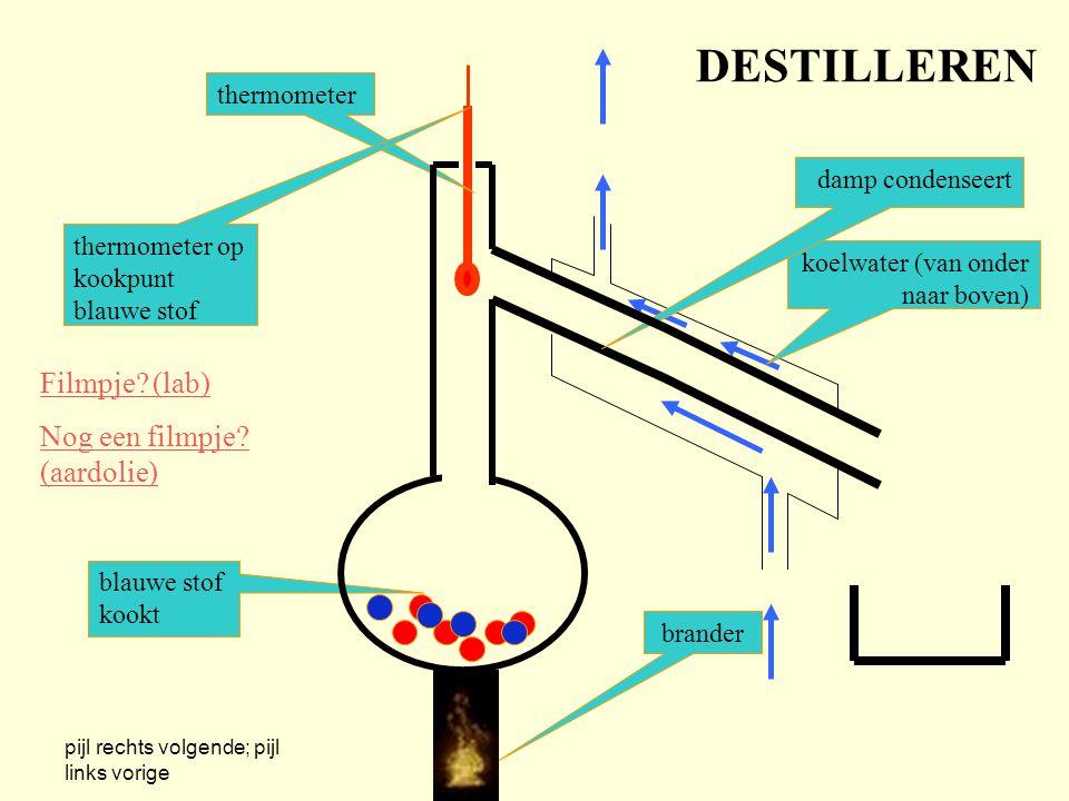DESTILLEREN thermometer koelwater (van onder naar boven) brander thermometer op kookpunt blauwe stof damp condenseert blauwe stof kookt Filmpje.