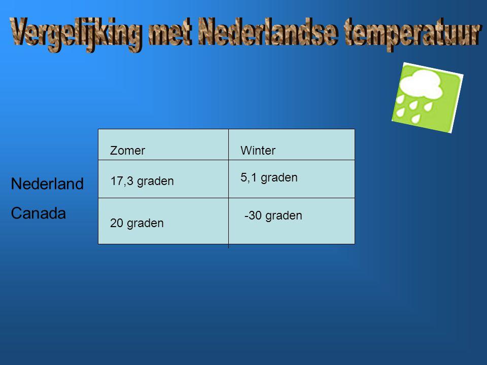 ZomerWinter Nederland Canada 20 graden -30 graden 17,3 graden 5,1 graden
