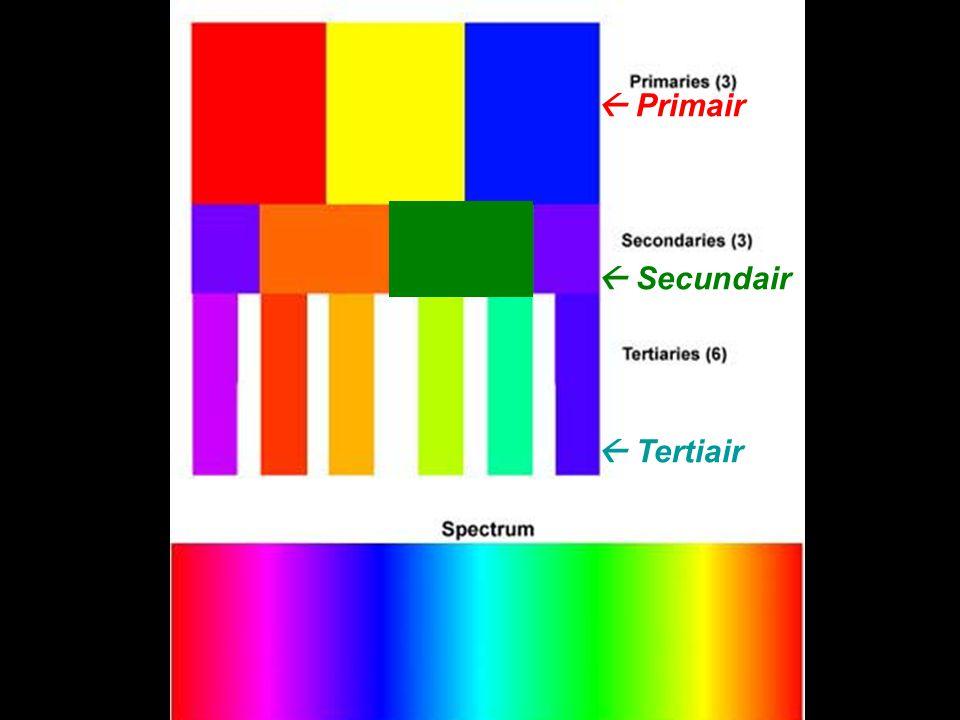 Primaire + Secundaire +Tertiaire Primair : Rood Geel Blauw Secundair : Paars Groen Oranje Tertiair : Tussenliggende kleuren Geel-Groen Geel-Oranje Roo