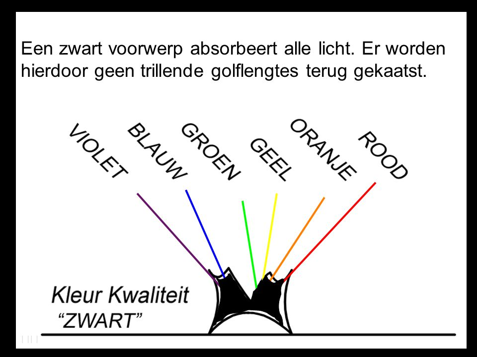 Bij een wit voorwerp wordt alle licht terug gekaatst.