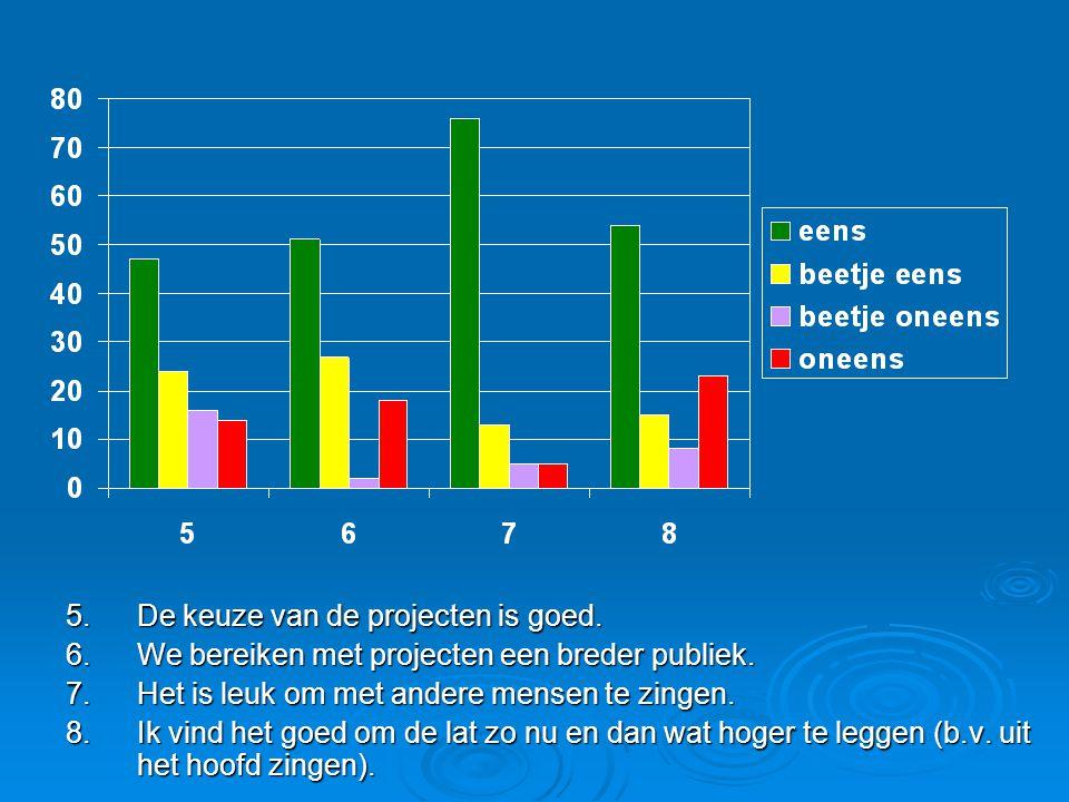 5.De keuze van de projecten is goed.  Meningen zijn verdeeld.