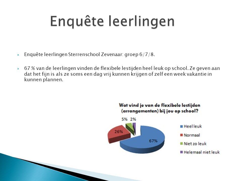  Enquête leerlingen Sterrenschool Zevenaar: groep 6/7/8.  67 % van de leerlingen vinden de flexibele lestijden heel leuk op school. Ze geven aan dat
