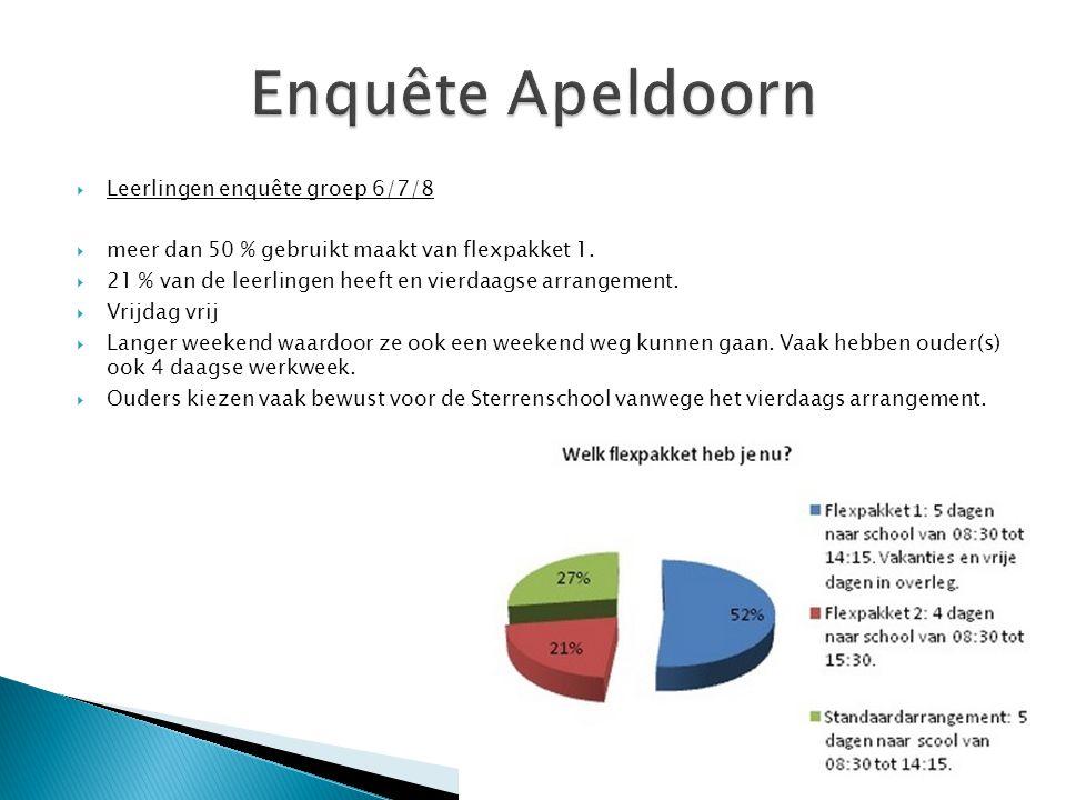  Leerlingen enquête groep 6/7/8  meer dan 50 % gebruikt maakt van flexpakket 1.  21 % van de leerlingen heeft en vierdaagse arrangement.  Vrijdag