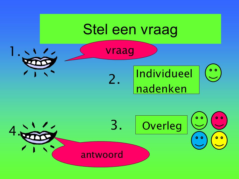 Rotonde 1.vraag (meerdere antwoorden mogelijk) 2.Leerlingen denken individueel na of schrijven antwoorden op 3.Rotonde (4): om de beurt mondeling of schriftelijk antwoord geven of