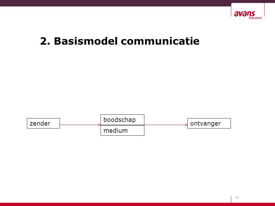2. Basismodel communicatie 28 zender boodschap medium ontvanger