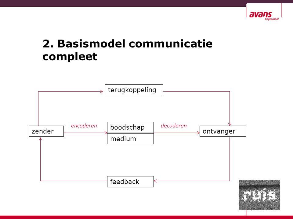 2. Basismodel communicatie compleet 29 zender boodschap medium ontvanger terugkoppeling feedback encoderendecoderen