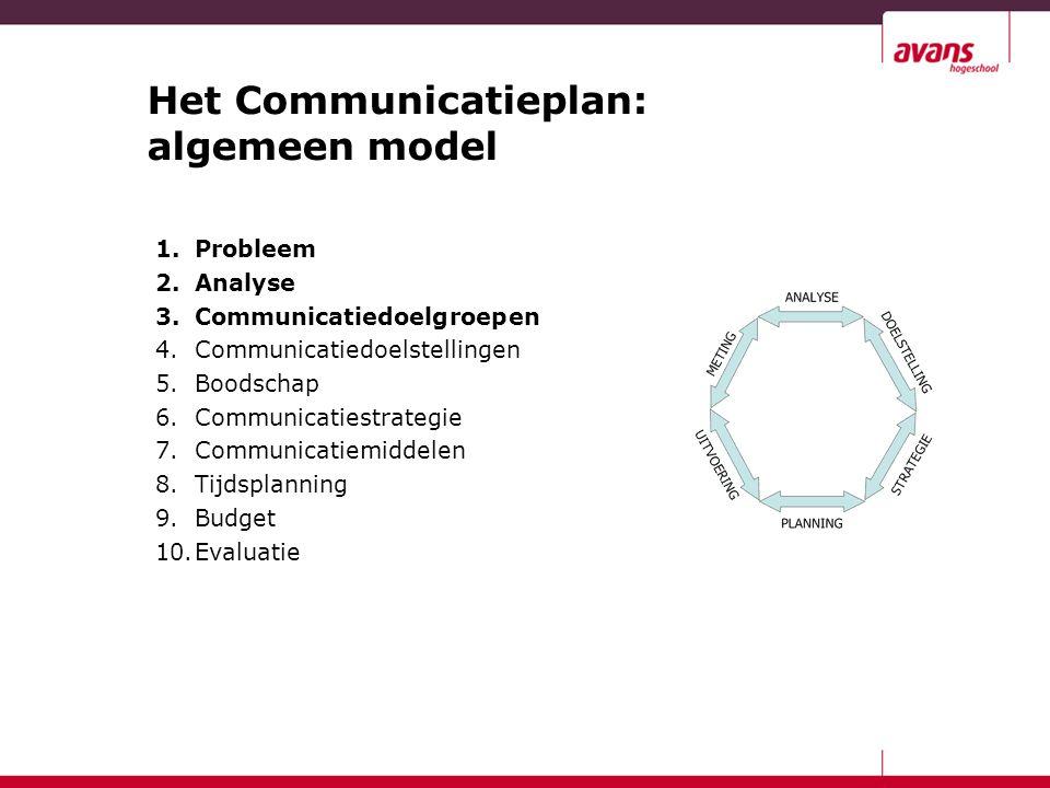 Het Communicatieplan: algemeen model 1.Probleem 2.Analyse 3.Communicatiedoelgroepen 4.Communicatiedoelstellingen 5.Boodschap 6.Communicatiestrategie 7