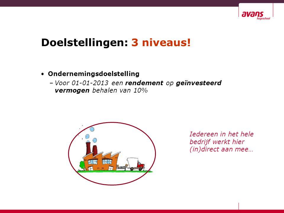 Doelstellingen: 3 niveaus! Ondernemingsdoelstelling –Voor 01-01-2013 een rendement op geïnvesteerd vermogen behalen van 10% Iedereen in het hele bedri