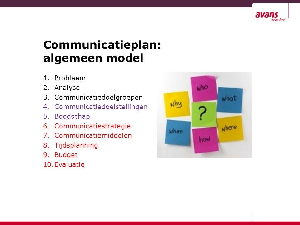Communicatieplan: algemeen model 1.Probleem 2.Analyse 3.Communicatiedoelgroepen 4.Communicatiedoelstellingen 5.Boodschap 6.Communicatiestrategie 7.Com