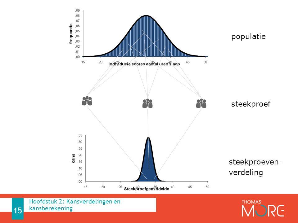 15 populatie steekproef steekproeven- verdeling Hoofdstuk 2: Kansverdelingen en kansberekening