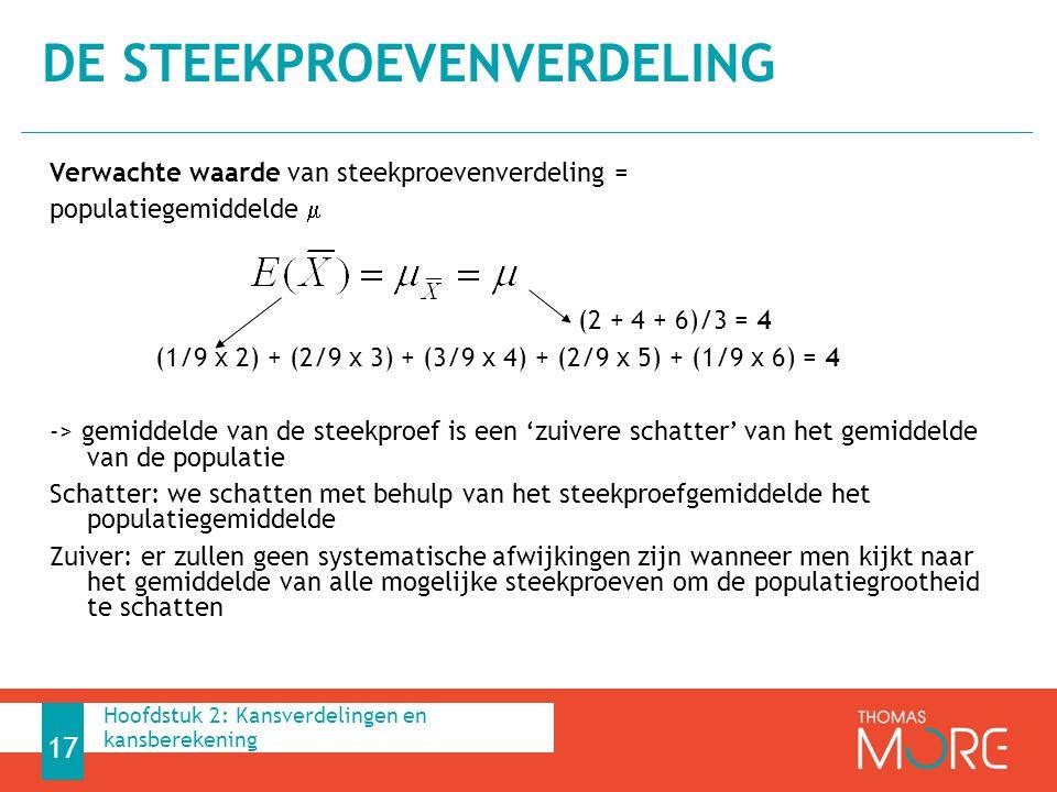 Verwachte waarde van steekproevenverdeling = populatiegemiddelde  (2 + 4 + 6)/3 = 4 (1/9 x 2) + (2/9 x 3) + (3/9 x 4) + (2/9 x 5) + (1/9 x 6) = 4 ->