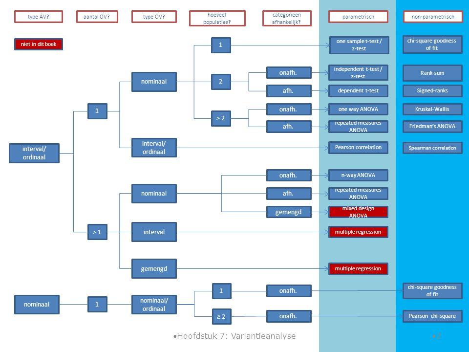 Variantieanalyse: one way ANOVA & Kruskal-Wallis VANDAAG