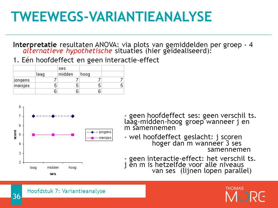 Interpretatie resultaten ANOVA: via plots van gemiddelden per groep - 4 alternatieve hypothetische situaties (hier geïdealiseerd): 1.