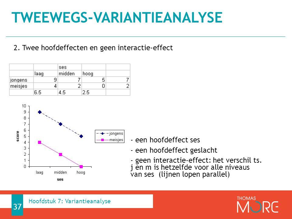 2. Twee hoofdeffecten en geen interactie-effect - een hoofdeffect ses - een hoofdeffect geslacht - geen interactie-effect: het verschil ts. j en m is