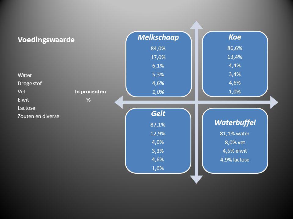 Voedingswaarde Melkschaap 84,0% 17,0% 6,1% 5,3% 4,6% 1,0% Koe 86,6% 13,4% 4,4% 3,4% 4,6% 1,0% Geit 87,1% 12,9% 4,0% 3,3% 4,6% 1,0% Waterbuffel 81,1% w