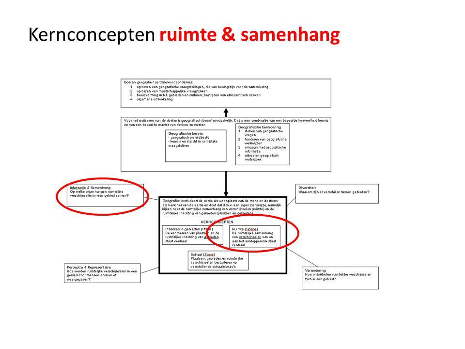 Kernconcepten van de geografie Gebied/plaats (place) Ruimte (space)
