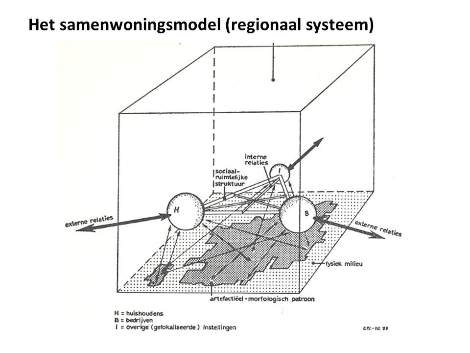 Het samenwoningsmodel Regionaalsysteem, toont de relaties / interactie in een gebied Analyse-instrument voor een gebied (verschillende schaalniveaus)