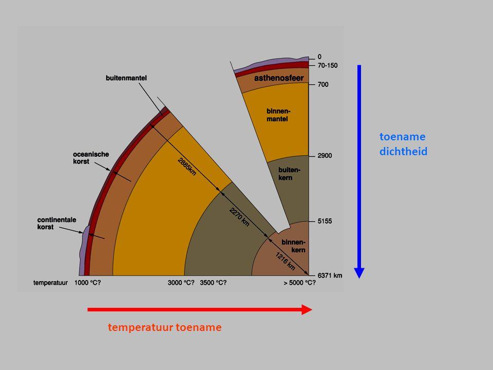 temperatuur toename toename dichtheid