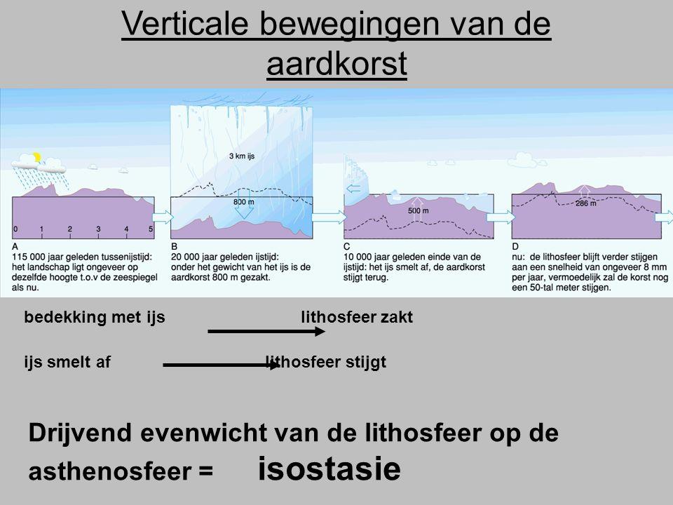 Verticale bewegingen van de aardkorst bedekking met ijs lithosfeer zakt ijs smelt af lithosfeer stijgt Drijvend evenwicht van de lithosfeer op de asth