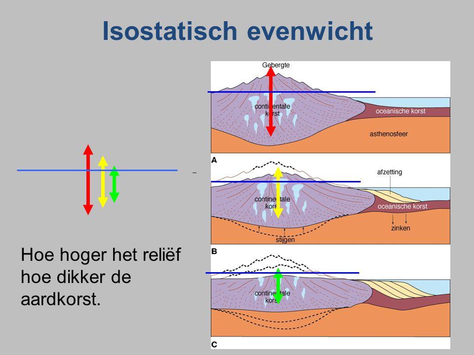 Isostatisch evenwicht Hoe hoger het reliëf hoe dikker de aardkorst.
