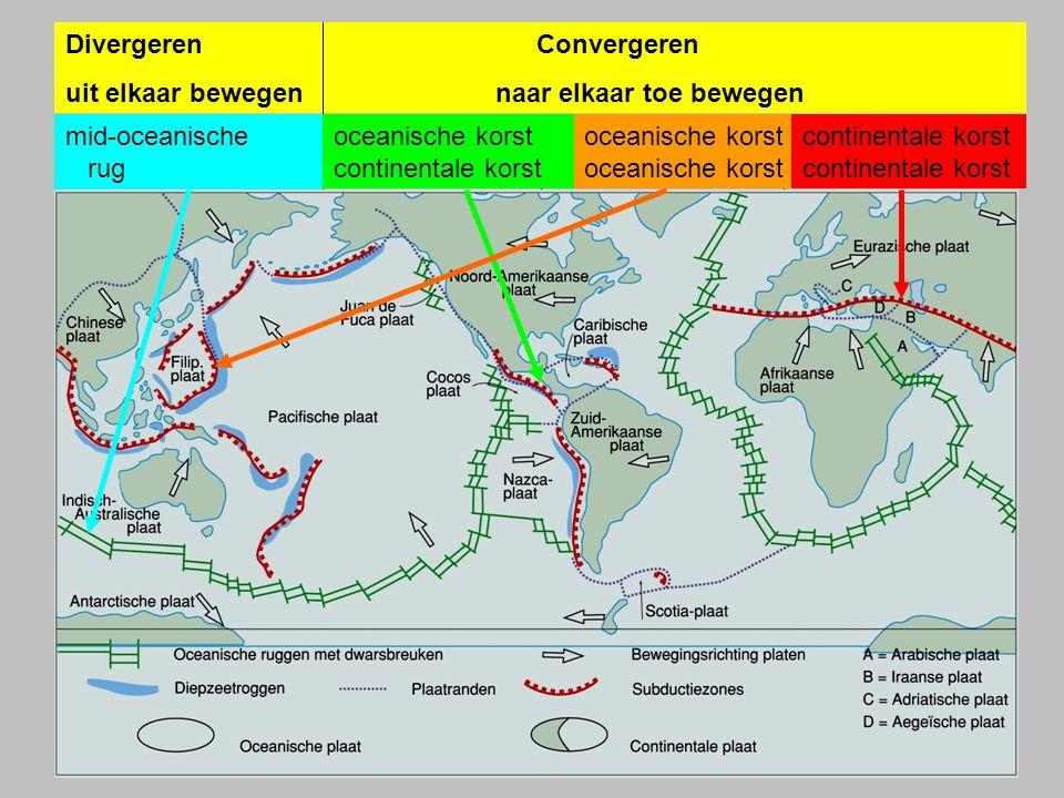 Divergeren Convergeren uit elkaar bewegen naar elkaar toe bewegen mid-oceanische rugoceanische korst oceanische korst continentale korstcontinentale k