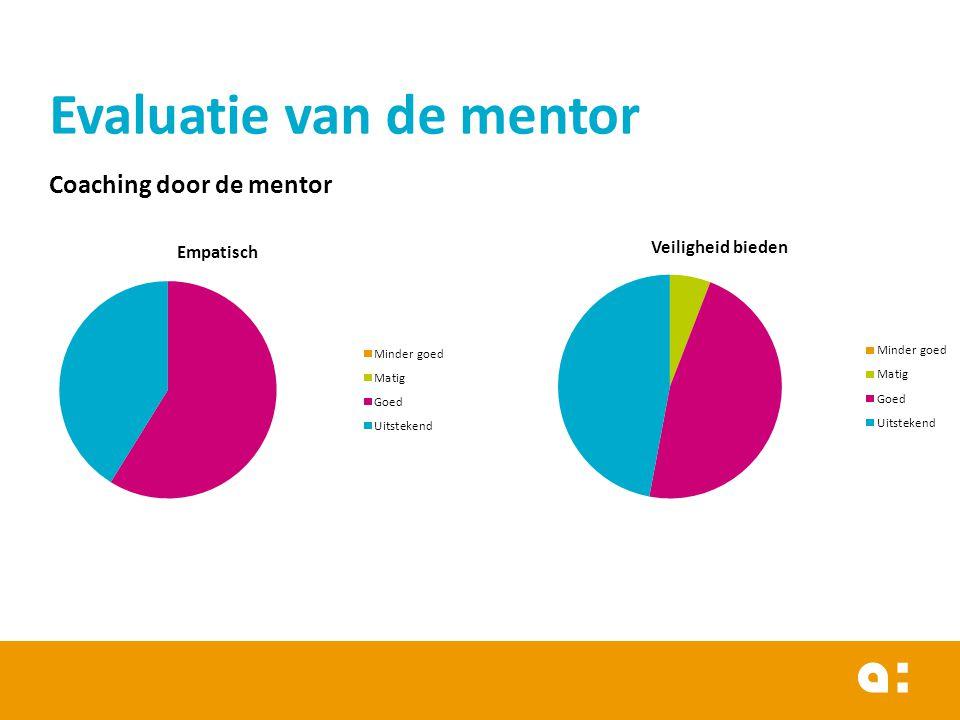 Evaluatie van de mentor Coaching door de mentor