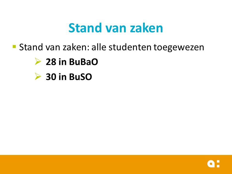  Stand van zaken: alle studenten toegewezen  28 in BuBaO  30 in BuSO Stand van zaken