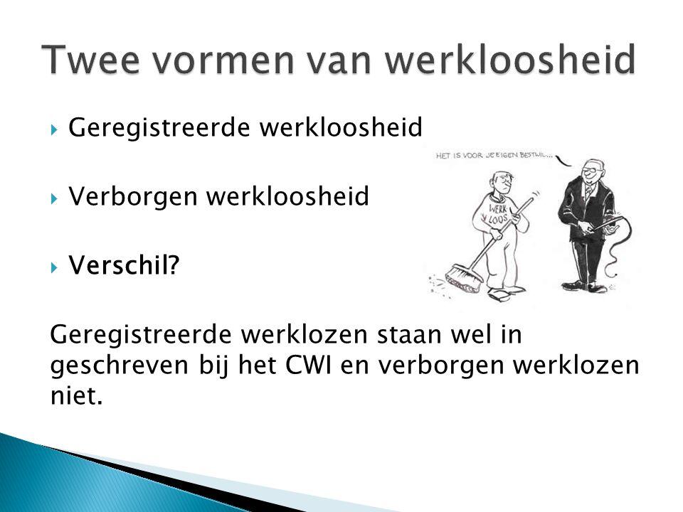  Geregistreerde werkloosheid  Verborgen werkloosheid  Verschil? Geregistreerde werklozen staan wel in geschreven bij het CWI en verborgen werklozen